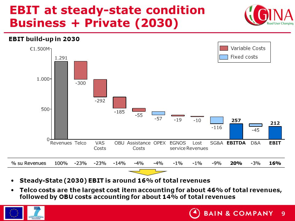 9 EBIT at steady-state condition Business + Private (2030) Steady-State (2030) EBIT is around 16% of total revenues Telco costs are the largest cost item accounting for about 46% of total revenues, followed by OBU costs accounting for about 14% of total revenues EBIT build-up in 2030 Variable Costs Fixed costs
