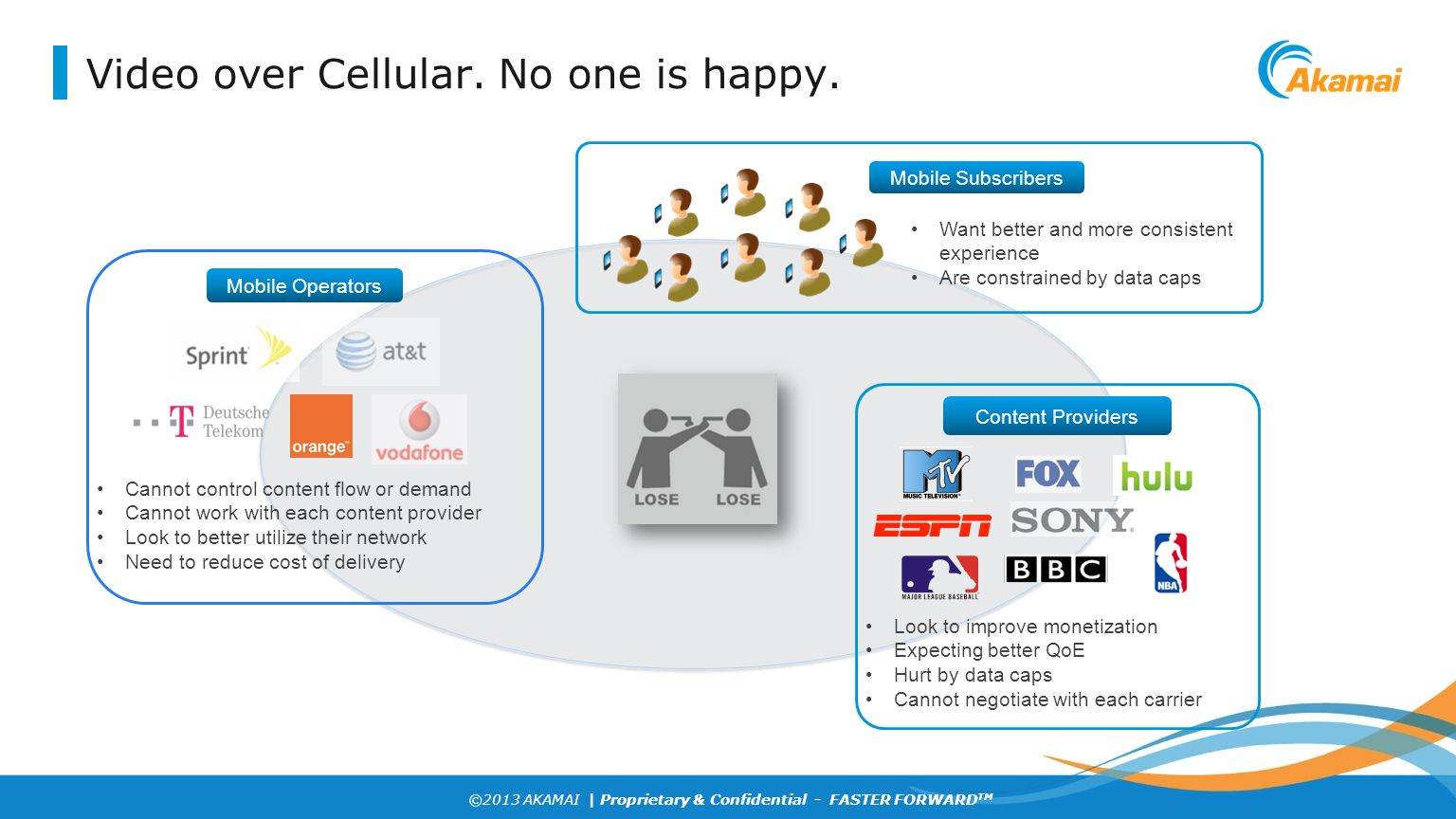 ©2013 AKAMAI | Proprietary & Confidential - FASTER FORWARD TM Video over Cellular. No one is happy. Cannot control content flow or demand Cannot work