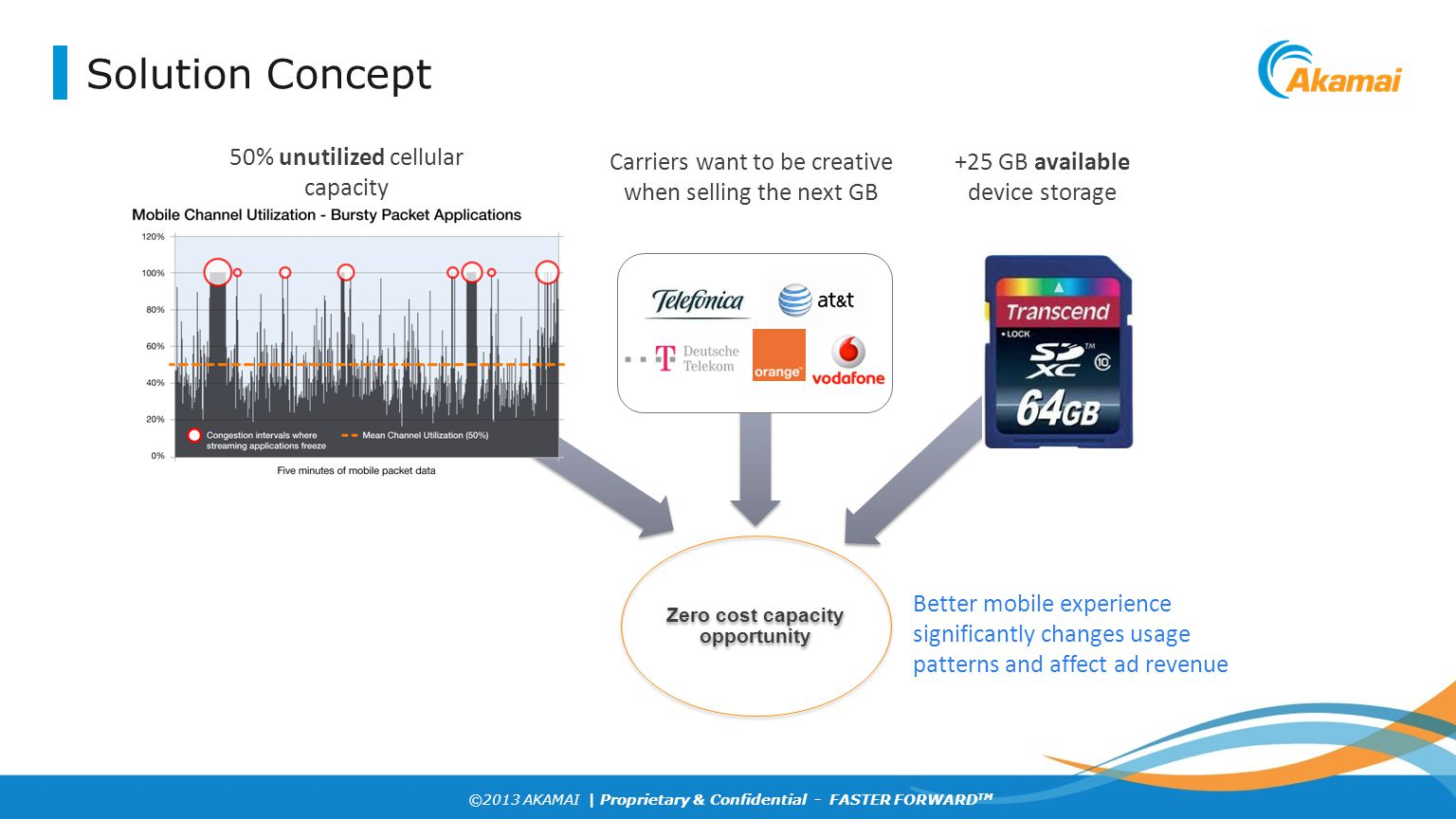 ©2013 AKAMAI | Proprietary & Confidential - FASTER FORWARD TM Solution Concept Better mobile experience significantly changes usage patterns and affec