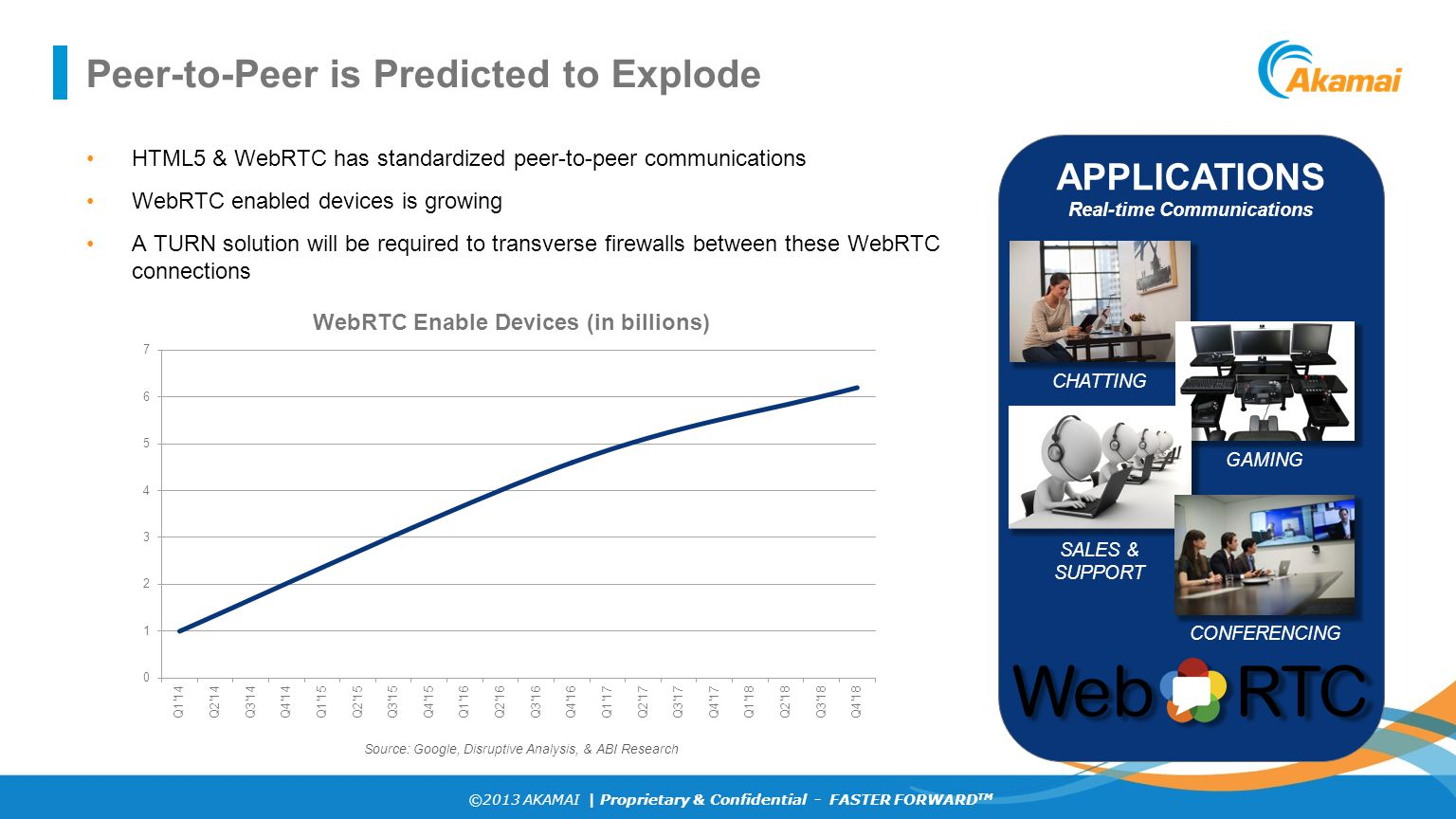 ©2013 AKAMAI | Proprietary & Confidential - FASTER FORWARD TM Peer-to-Peer is Predicted to Explode APPLICATIONS Real-time Communications CHATTING GAMI