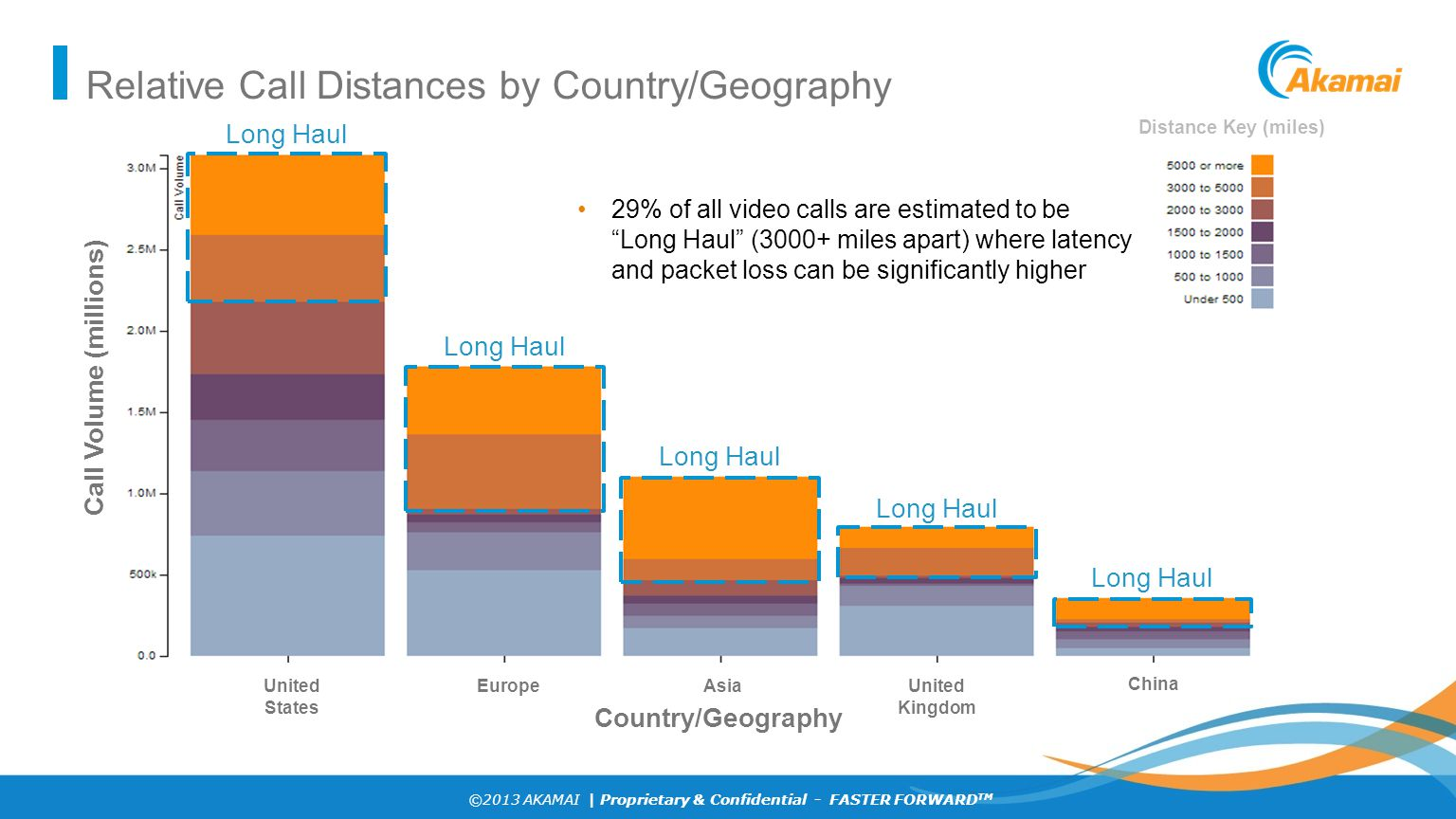 ©2013 AKAMAI | Proprietary & Confidential - FASTER FORWARD TM Relative Call Distances by Country/Geography United States Europe Asia United Kingdom Ch