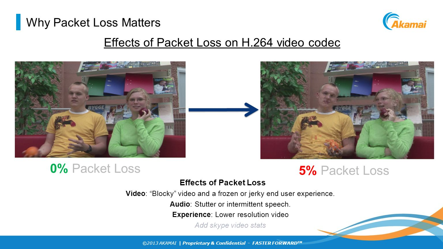 ©2013 AKAMAI | Proprietary & Confidential - FASTER FORWARD TM Why Packet Loss Matters 5% Packet Loss Effects of Packet Loss on H.264 video codec 0% Pa