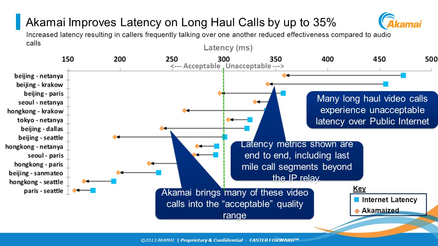 ©2013 AKAMAI | Proprietary & Confidential - FASTER FORWARD TM Akamai Improves Latency on Long Haul Calls by up to 35% Many long haul video calls exper