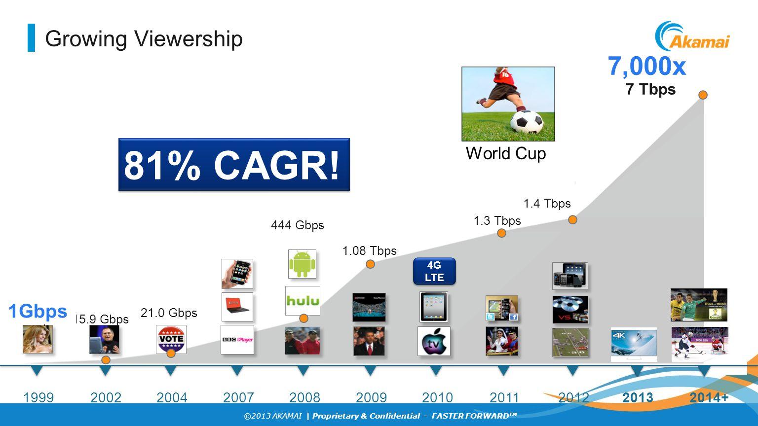 ©2013 AKAMAI | Proprietary & Confidential - FASTER FORWARD TM Video over Cellular.