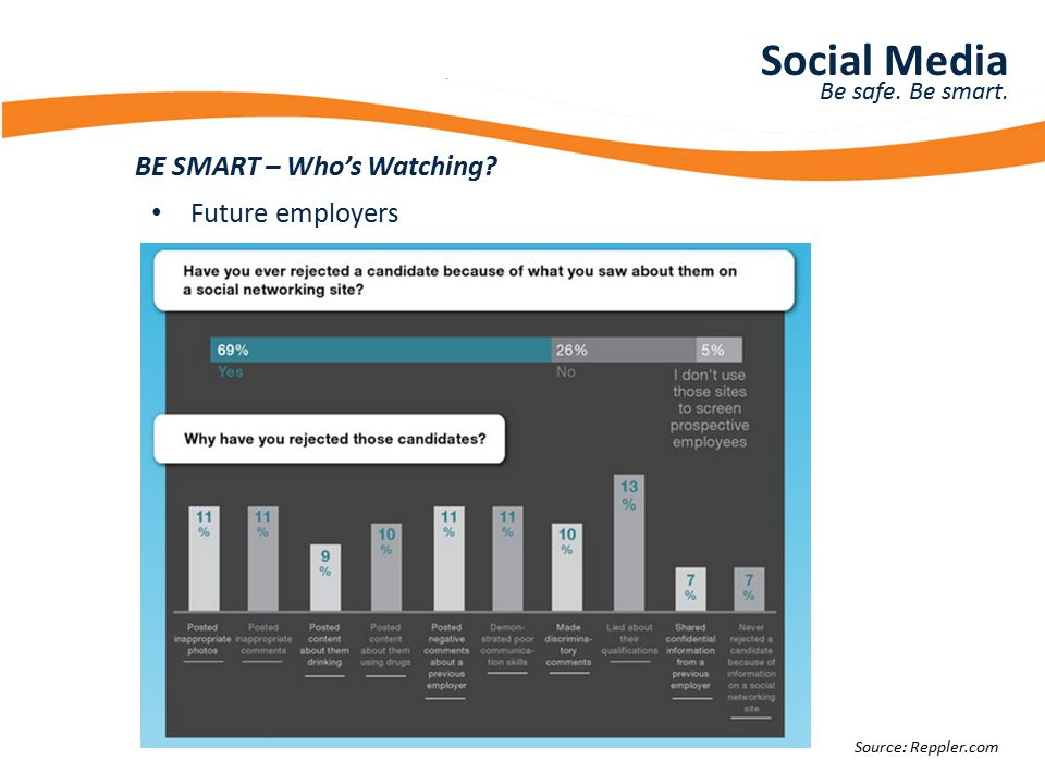 Presentation Title BE SMART – Who's Watching? Social Media Be safe. Be smart. Future employers Source: Reppler.com