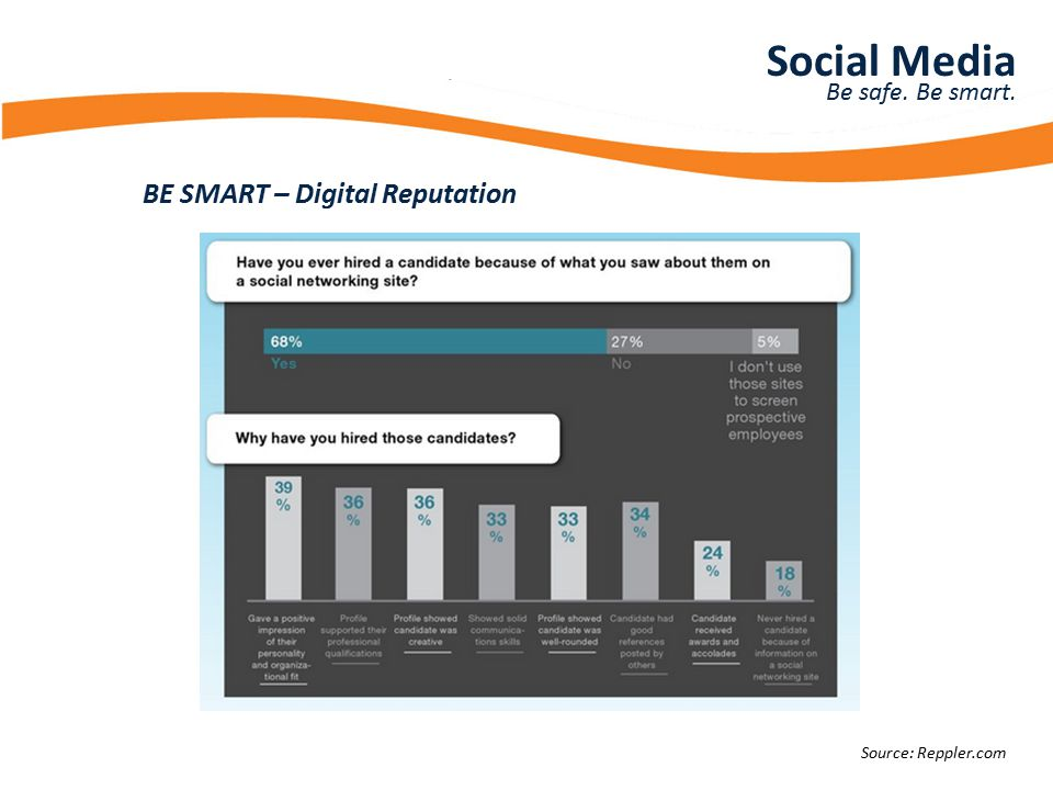 Presentation Title BE SMART – Digital Reputation Social Media Be safe.
