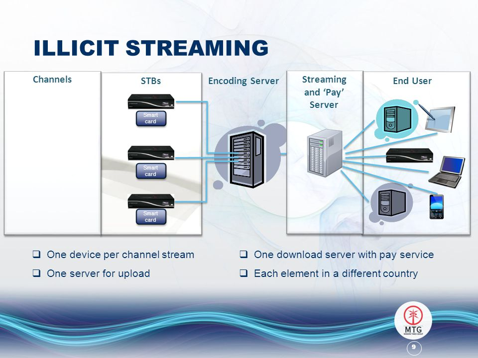 9 ILLICIT STREAMING Channels STBsEncoding Server Streaming and 'Pay' Server Smart card End User  One device per channel stream  One server for upload  One download server with pay service  Each element in a different country