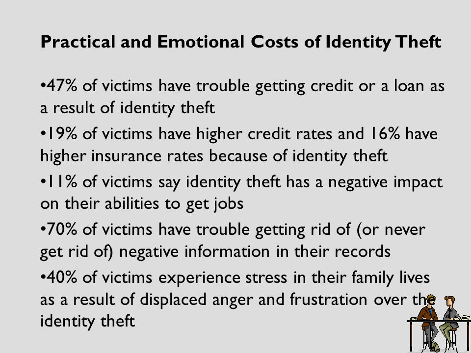 Practical and Emotional Costs of Identity Theft 47% of victims have trouble getting credit or a loan as a result of identity theft 19% of victims have higher credit rates and 16% have higher insurance rates because of identity theft 11% of victims say identity theft has a negative impact on their abilities to get jobs 70% of victims have trouble getting rid of (or never get rid of) negative information in their records 40% of victims experience stress in their family lives as a result of displaced anger and frustration over the identity theft