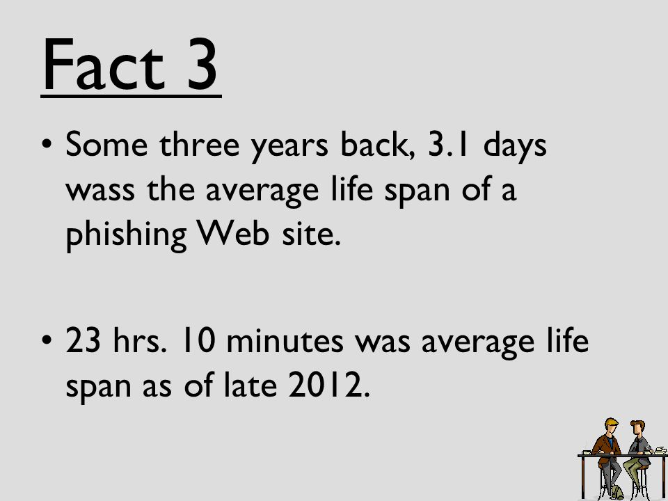 Fact 3 Some three years back, 3.1 days wass the average life span of a phishing Web site.