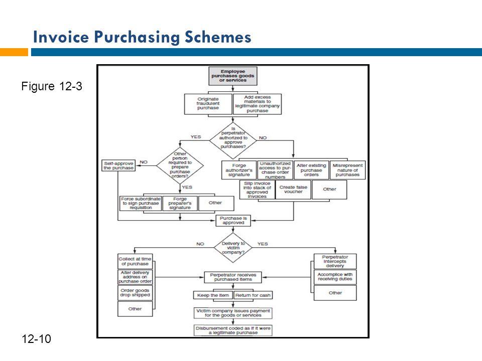 Invoice Purchasing Schemes 11 12-10 Figure 12-3