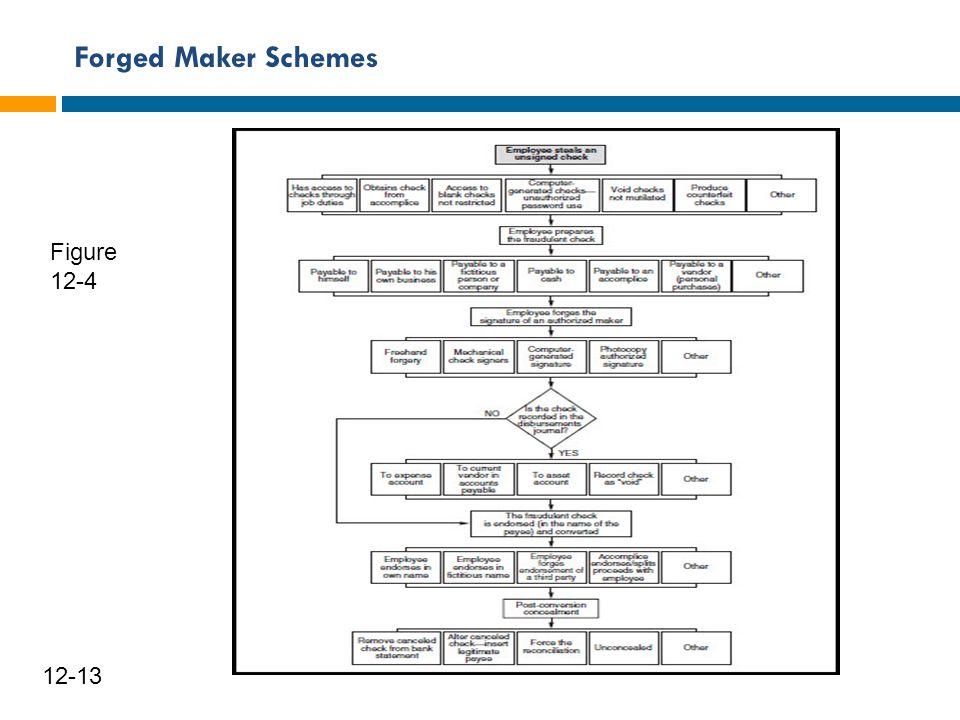 Forged Maker Schemes 12-13 Figure 12-4
