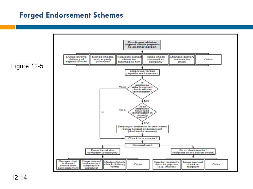 Forged Endorsement Schemes 15 12-14 Figure 12-5