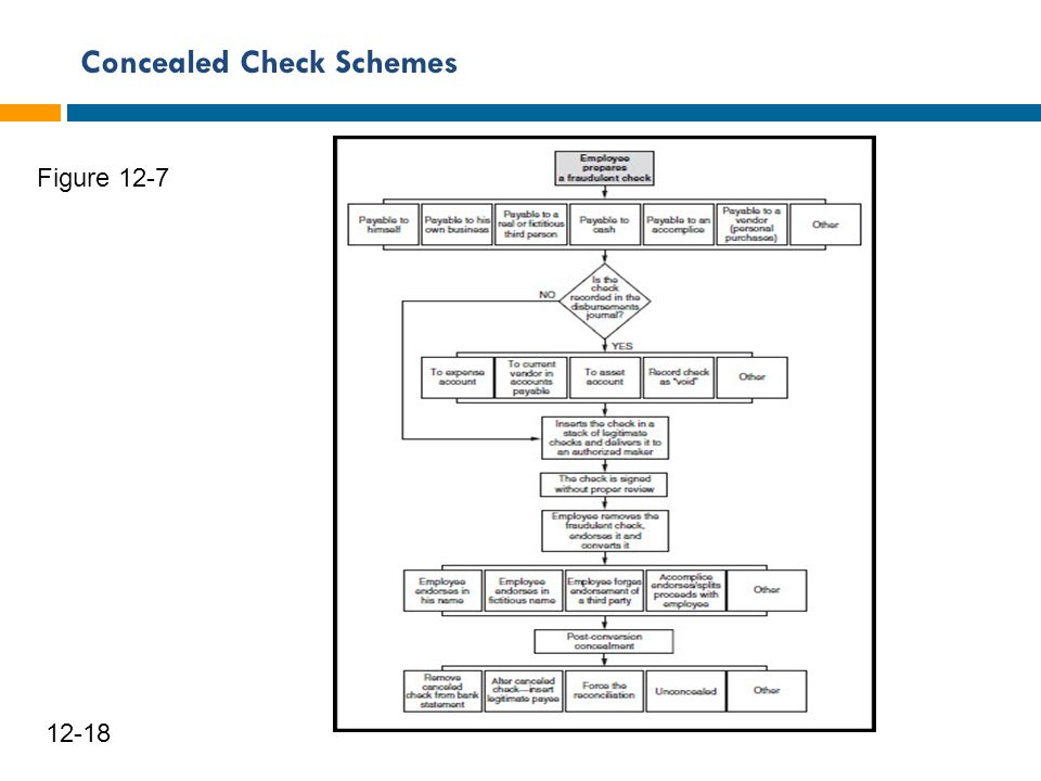Concealed Check Schemes 19 12-18 Figure 12-7