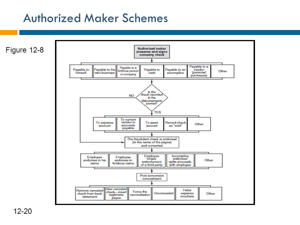 Authorized Maker Schemes 21 12-20 Figure 12-8