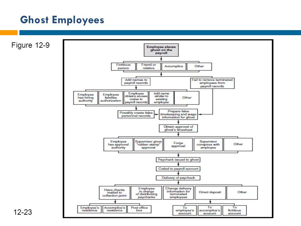 Ghost Employees 24 12-23 Figure 12-9