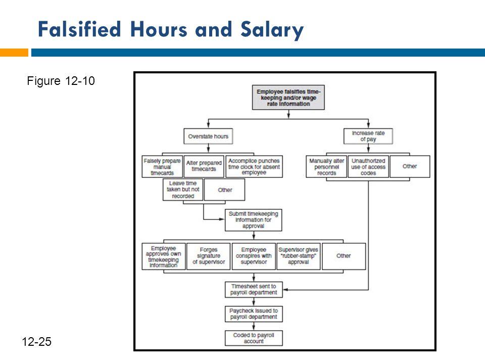 Falsified Hours and Salary 26 12-25 Figure 12-10
