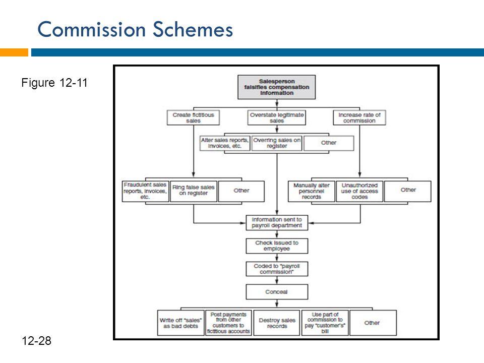 Commission Schemes 29 12-28 Figure 12-11