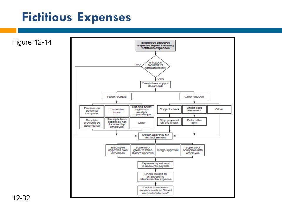 Fictitious Expenses 33 12-32 Figure 12-14