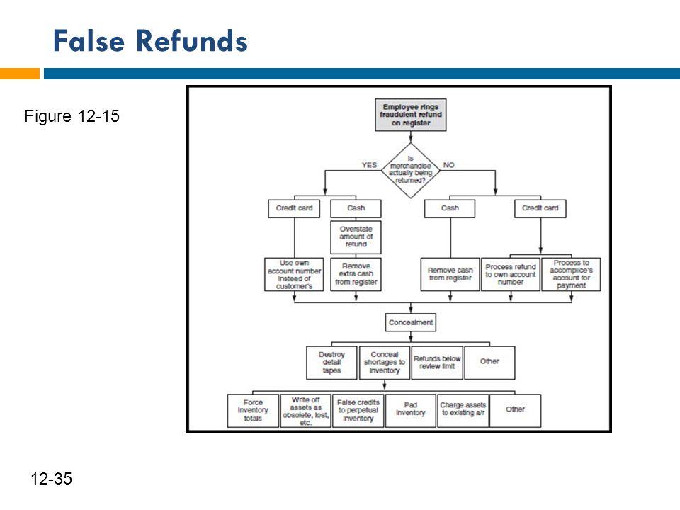 False Refunds 36 12-35 Figure 12-15
