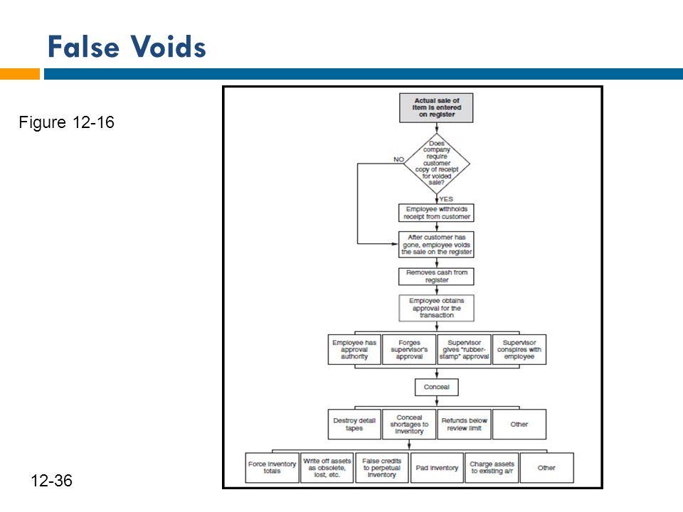 False Voids 12-36 Figure 12-16