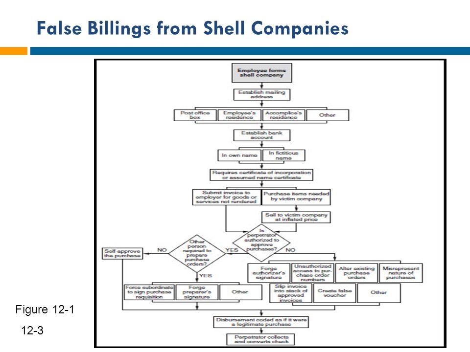 False Billings from Shell Companies 4 12-3 Figure 12-1