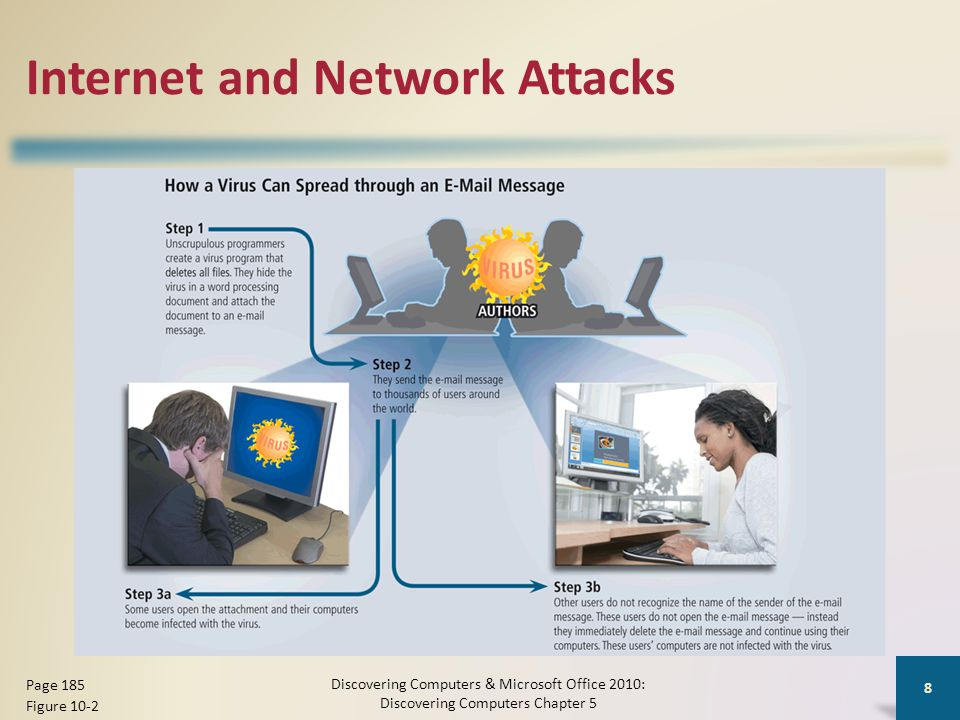 Internet and Network Attacks Discovering Computers & Microsoft Office 2010: Discovering Computers Chapter 5 8 Page 185 Figure 10-2
