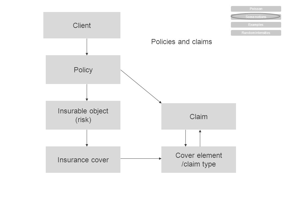 Client Policy Insurable object (risk) Insurance cover Cover element /claim type Claim Policies and claims Some notions Examples Random intensities Poisson