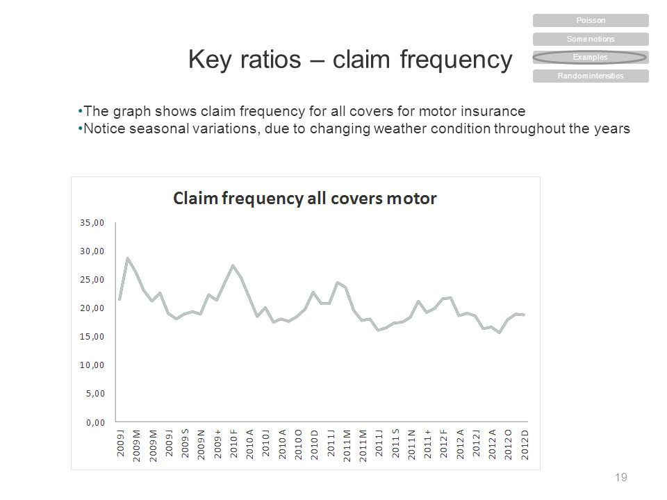 Key ratios – claim frequency 19 The graph shows claim frequency for all covers for motor insurance Notice seasonal variations, due to changing weather condition throughout the years Some notions Examples Random intensities Poisson