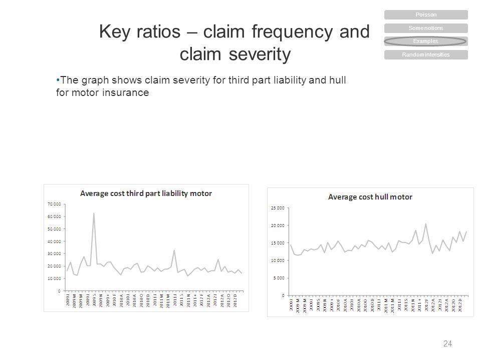 24 Key ratios – claim frequency and claim severity The graph shows claim severity for third part liability and hull for motor insurance Some notions Examples Random intensities Poisson