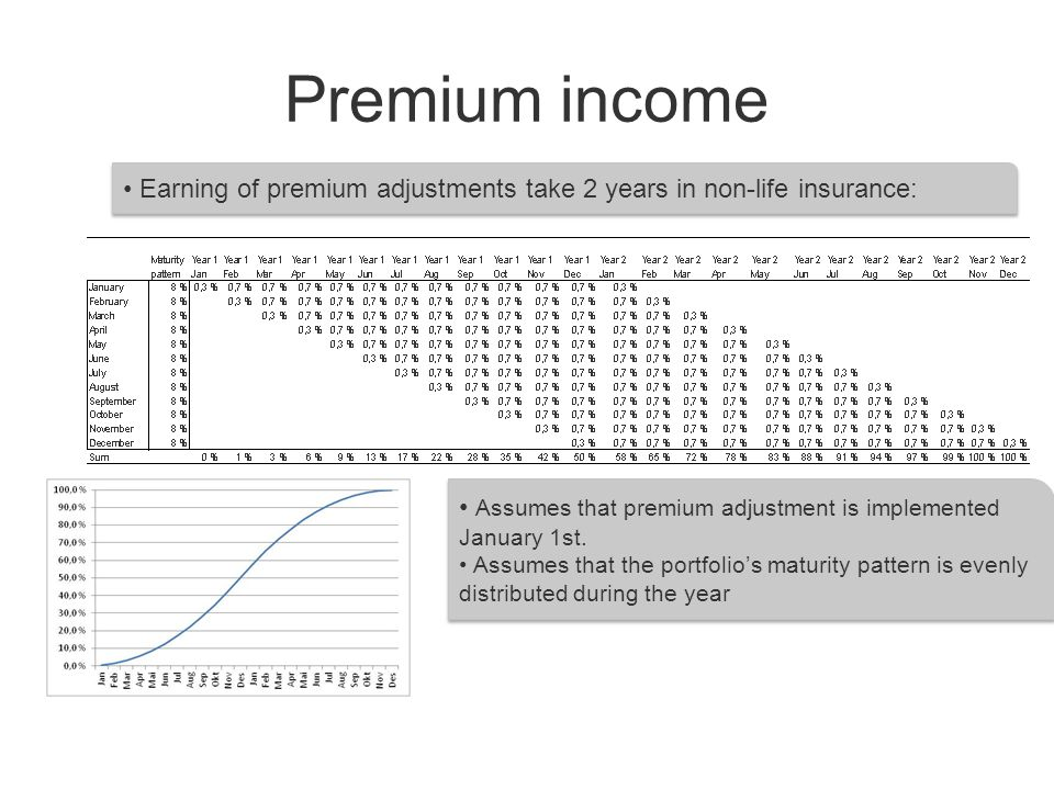 Premium income Earning of premium adjustments take 2 years in non-life insurance: Assumes that premium adjustment is implemented January 1st.
