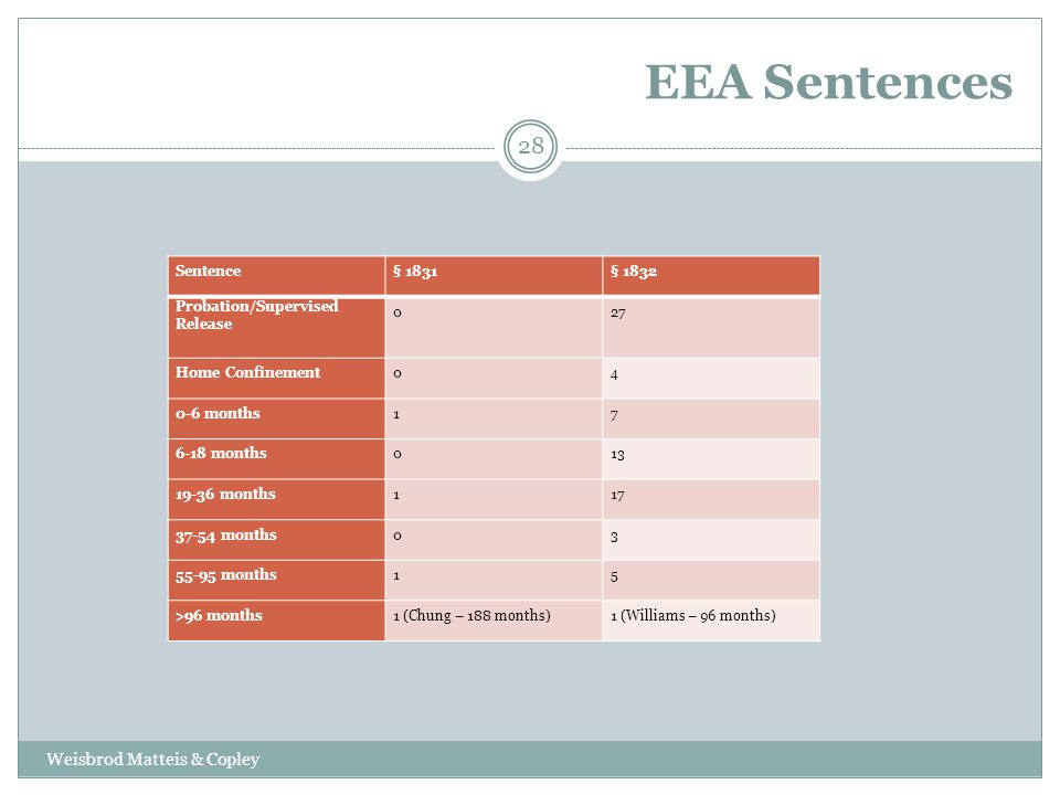 EEA Sentences Weisbrod Matteis & Copley 28 Sentence§ 1831§ 1832 Probation/Supervised Release 027 Home Confinement04 0-6 months17 6-18 months013 19-36