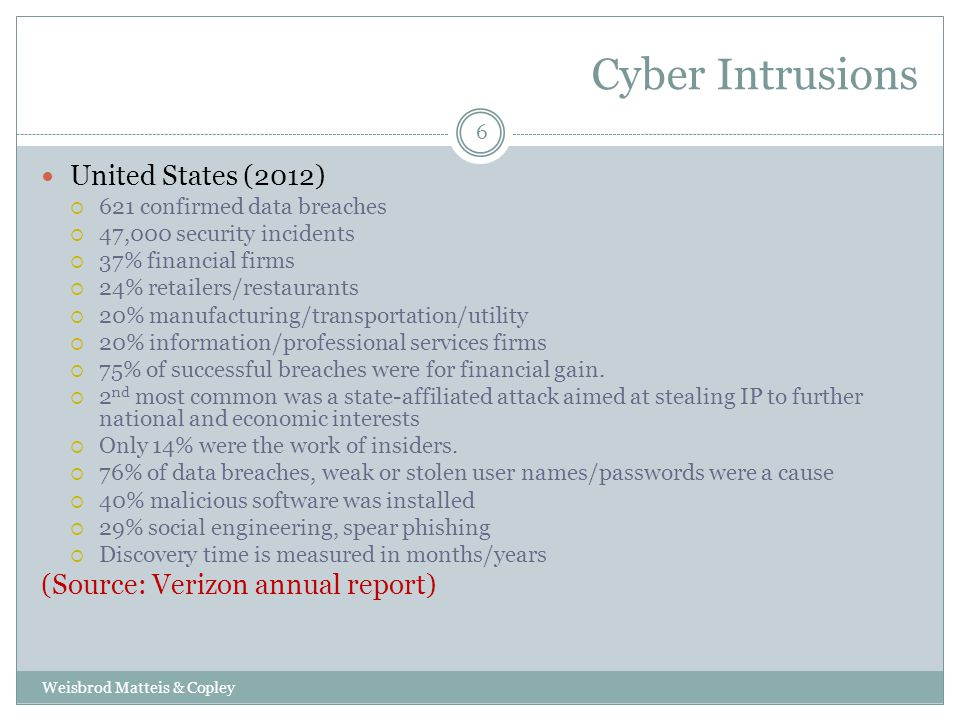 Cyber Intrusions Weisbrod Matteis & Copley 6 United States (2012)  621 confirmed data breaches  47,000 security incidents  37% financial firms  24% retailers/restaurants  20% manufacturing/transportation/utility  20% information/professional services firms  75% of successful breaches were for financial gain.
