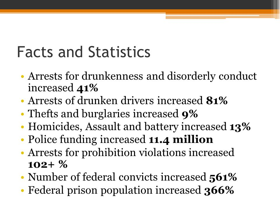 Facts and Statistics Arrests for drunkenness and disorderly conduct increased 41% Arrests of drunken drivers increased 81% Thefts and burglaries increased 9% Homicides, Assault and battery increased 13% Police funding increased 11.4 million Arrests for prohibition violations increased 102+ % Number of federal convicts increased 561% Federal prison population increased 366%
