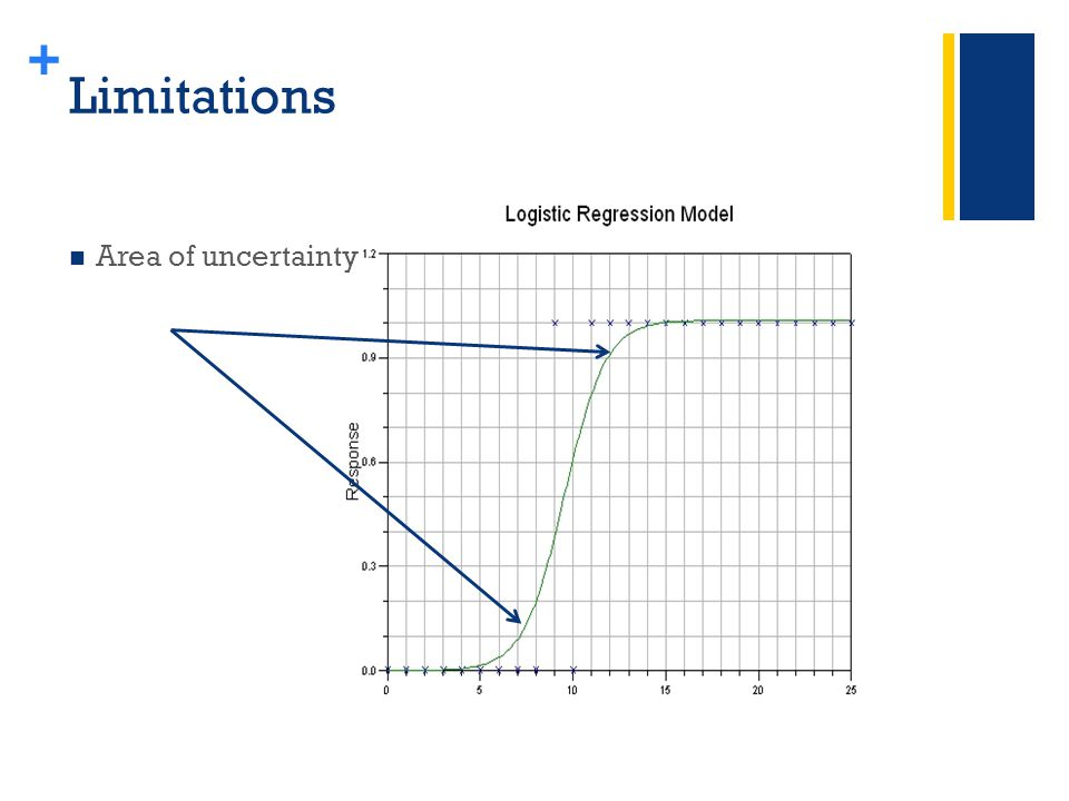 + Limitations Area of uncertainty
