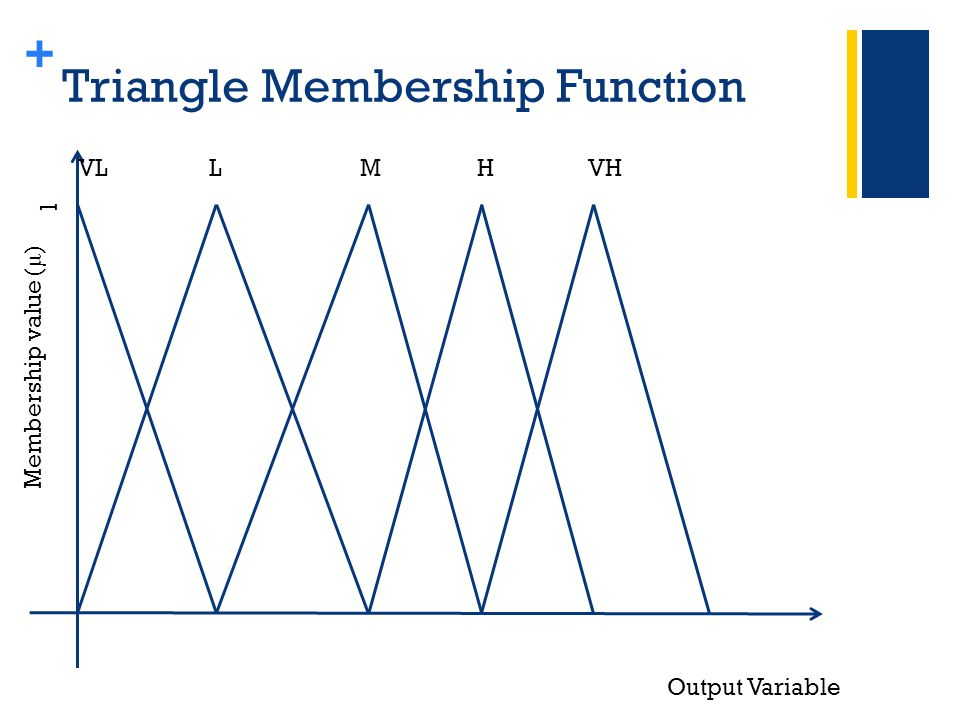 + Triangle Membership Function Membership value ( μ ) 1 VL L M H VH Output Variable