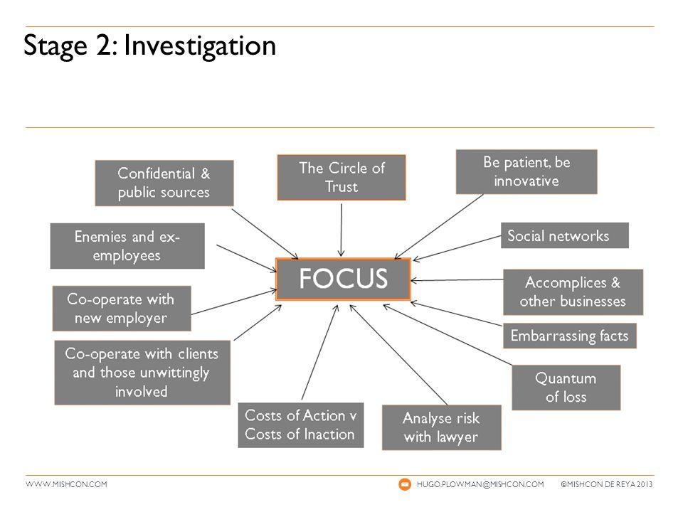 WWW.MISHCON.COM Stage 2: Investigation HUGO.PLOWMAN@MISHCON.COM © MISHCON DE REYA 2013