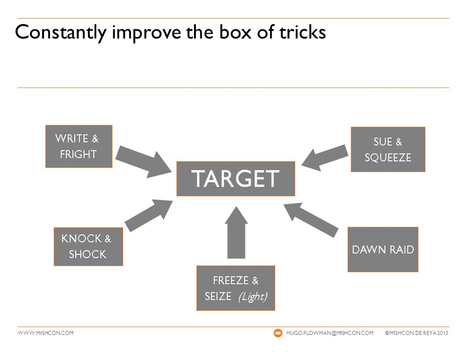 WWW.MISHCON.COM Constantly improve the box of tricks HUGO.PLOWMAN@MISHCON.COM © MISHCON DE REYA 2013