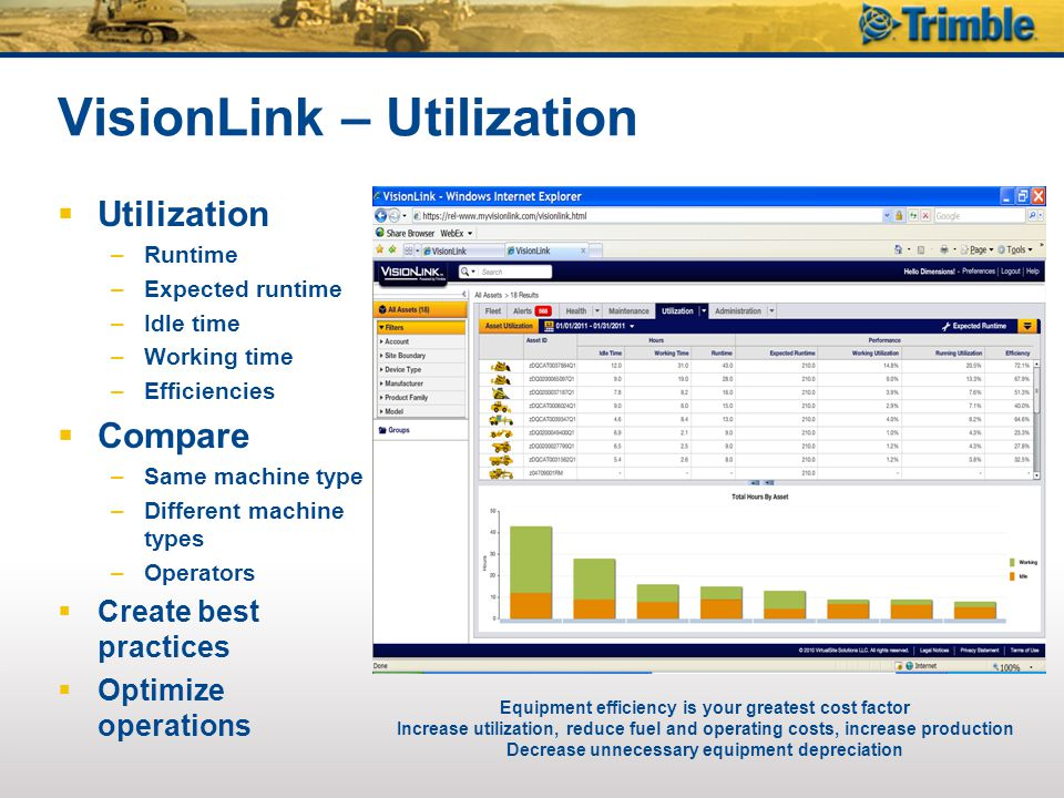 VisionLink – Utilization  Utilization –Runtime –Expected runtime –Idle time –Working time –Efficiencies  Compare –Same machine type –Different machine types –Operators  Create best practices  Optimize operations Equipment efficiency is your greatest cost factor Increase utilization, reduce fuel and operating costs, increase production Decrease unnecessary equipment depreciation