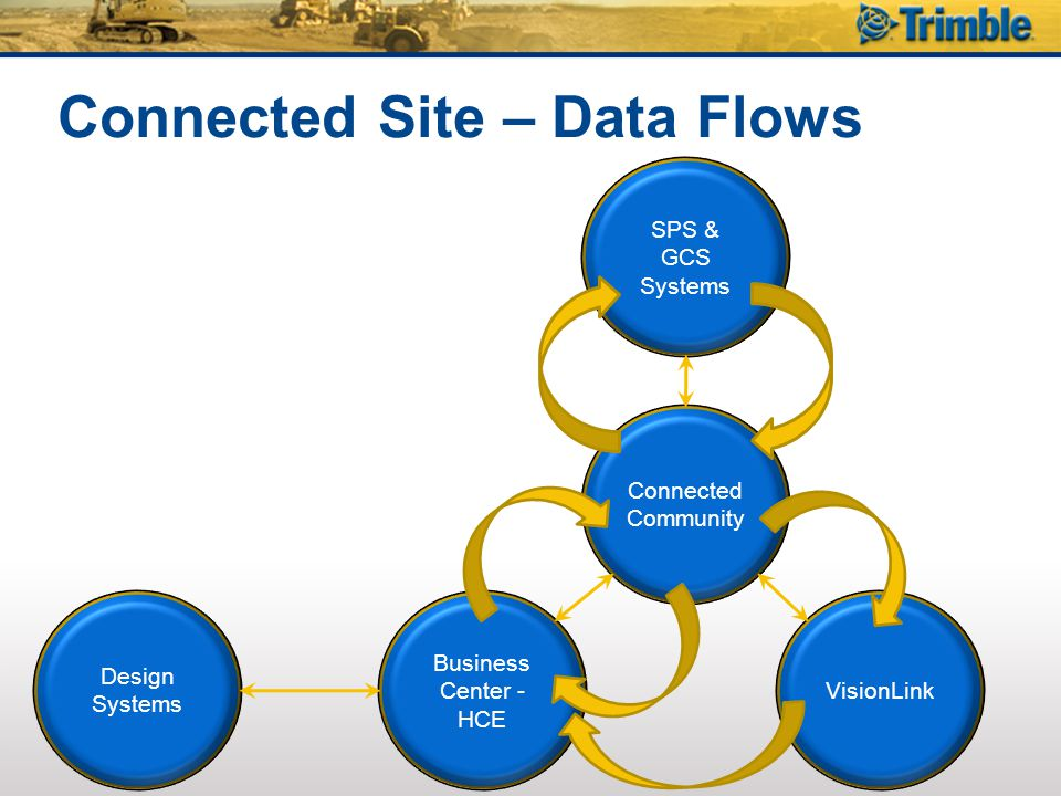 Connected Site – Data Flows Business Center - HCE Connected Community VisionLink SPS & GCS Systems Design Systems