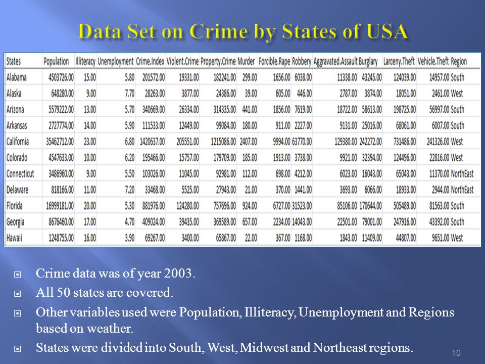  Crime data was of year 2003.  All 50 states are covered.