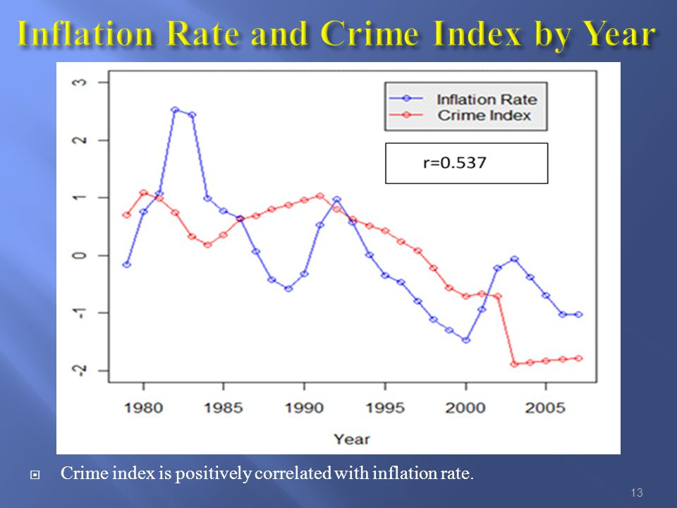  Crime index is positively correlated with inflation rate. 13