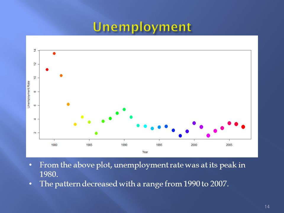 From the above plot, unemployment rate was at its peak in 1980.