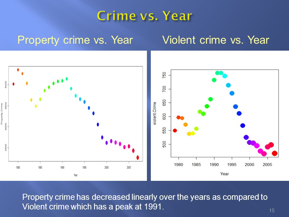 Property crime has decreased linearly over the years as compared to Violent crime which has a peak at 1991.