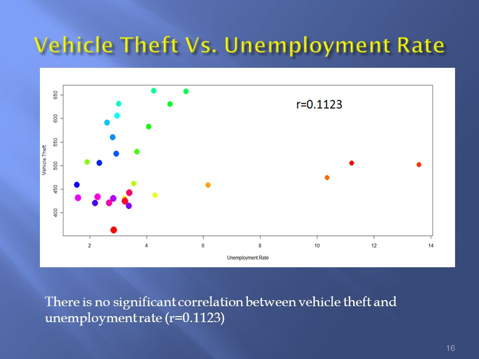 There is no significant correlation between vehicle theft and unemployment rate (r=0.1123) 16
