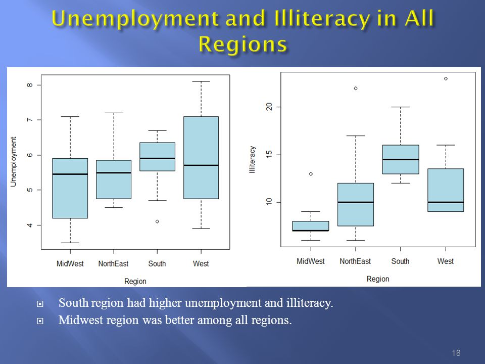  South region had higher unemployment and illiteracy.