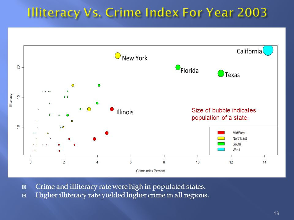 Crime and illiteracy rate were high in populated states.
