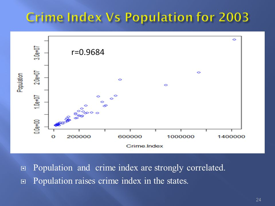  Population and crime index are strongly correlated.