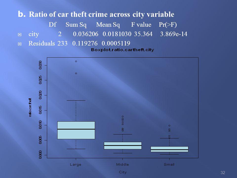 b. Ratio of car theft crime across city variable Df Sum Sq Mean Sq F value Pr(>F)  city 2 0.036206 0.0181030 35.364 3.869e-14  Residuals 233 0.11927