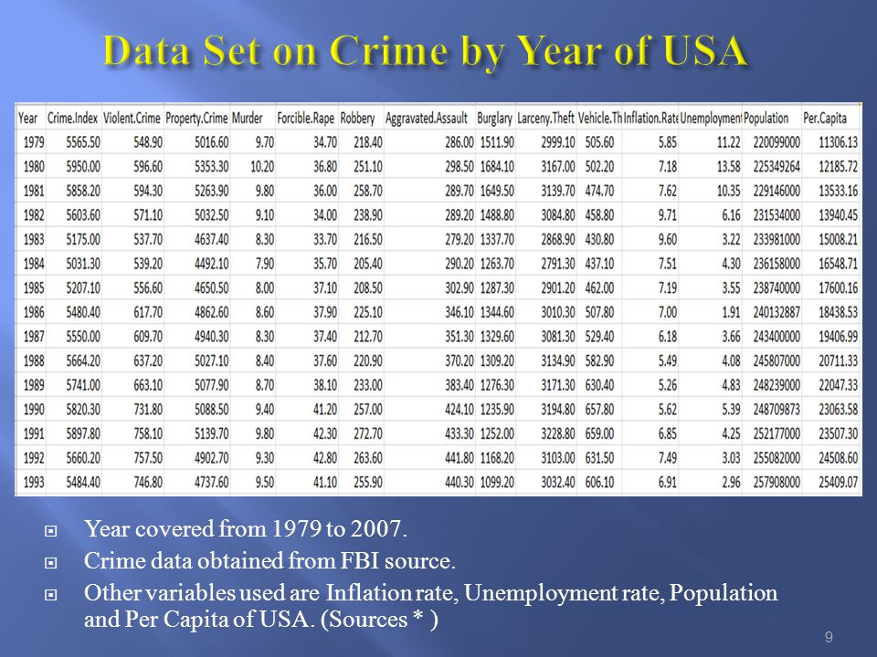  Year covered from 1979 to 2007.  Crime data obtained from FBI source.