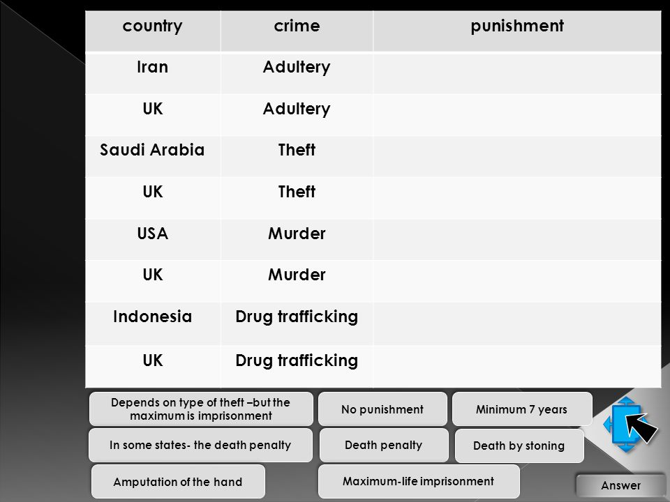 countrycrimepunishment IranAdultery UKAdultery Saudi ArabiaTheft UKTheft USAMurder UKMurder IndonesiaDrug trafficking UKDrug trafficking Death by ston